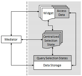 Centralized selection context with direct data binding
